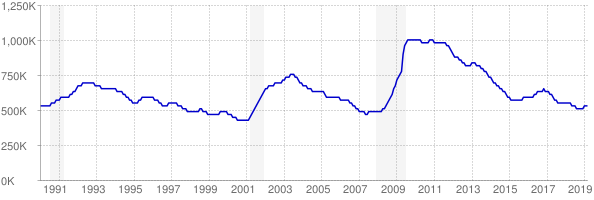 Monthly chart of total unemployed in Texas from 1990 to March 2019