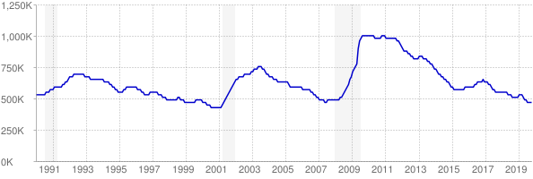 Monthly chart of total unemployed in Texas from 1990 to October 2019