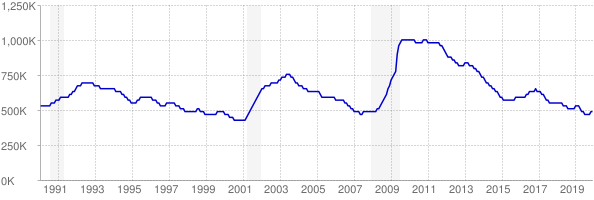 Monthly chart of total unemployed in Texas from 1990 to December 2019
