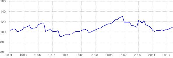 Chart of Alabama home price-to-income ratio using FHFA HPI
