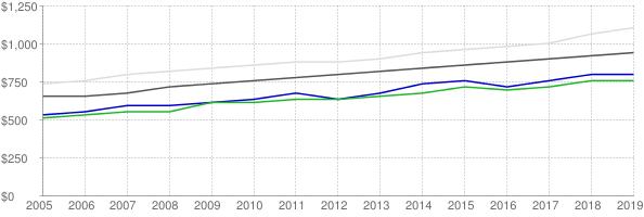 Lower quartile, median and upper quartile nominal gross rent in Scranton Pennsylvania