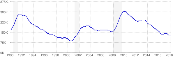 Monthly chart of total unemployed in Massachusetts from 1990 to February 2018