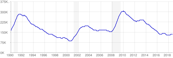 Monthly chart of total unemployed in Massachusetts from 1990 to October 2018