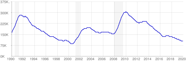 Monthly chart of total unemployed in Massachusetts from 1990 to January 2020