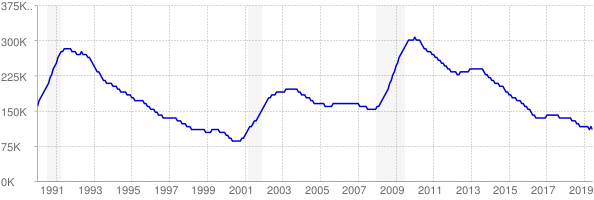 Monthly chart of total unemployed in Massachusetts from 1990 to June 2019