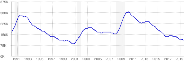 Monthly chart of total unemployed in Massachusetts from 1990 to July 2019