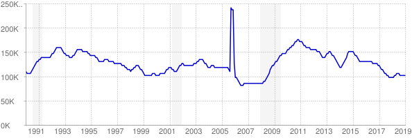Monthly chart of total unemployed in Louisiana from 1990 to January 2019