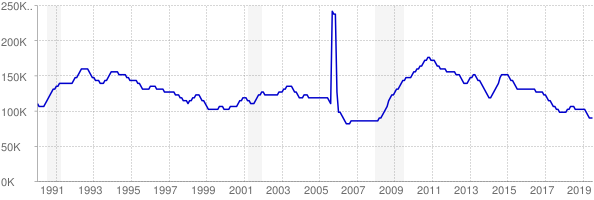 Monthly chart of total unemployed in Louisiana from 1990 to July 2019