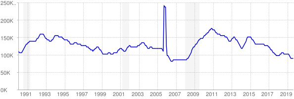 Monthly chart of total unemployed in Louisiana from 1990 to August 2019