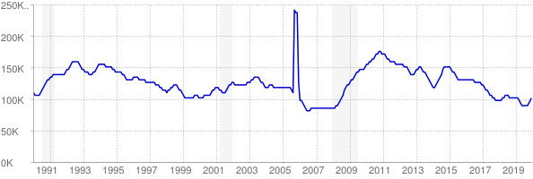 Monthly chart of total unemployed in Louisiana from 1990 to December 2019