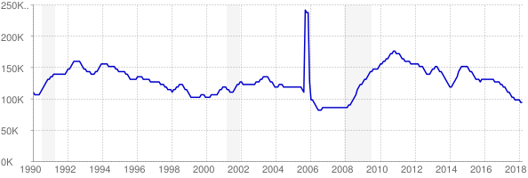 Monthly chart of total unemployed in Louisiana from 1990 to March 2018