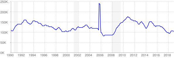 Monthly chart of total unemployed in Louisiana from 1990 to December 2018