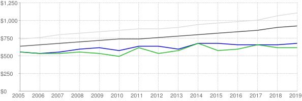 Lower quartile, median and upper quartile nominal gross rent in Cleveland County North Carolina