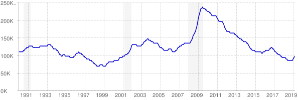 Monthly chart of total unemployed in Minnesota from 1990 to March 2019