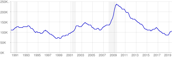 Monthly chart of total unemployed in Minnesota from 1990 to July 2019