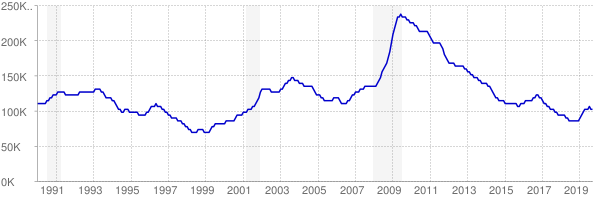 Monthly chart of total unemployed in Minnesota from 1990 to September 2019