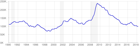 Monthly chart of total unemployed in Minnesota from 1990 to May 2018