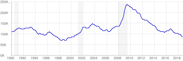 Monthly chart of total unemployed in Minnesota from 1990 to October 2018