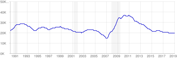 Monthly chart of total unemployed in Montana from 1990 to February 2019