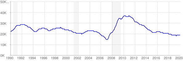 Monthly chart of total unemployed in Montana from 1990 to January 2020