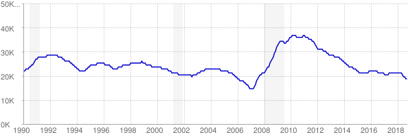 Monthly chart of total unemployed in Montana from 1990 to September 2018