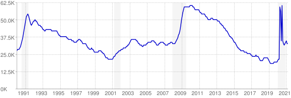 Monthly chart of total unemployed in Maine from 1990 to March 2021