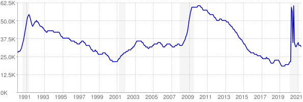 Monthly chart of total unemployed in Maine from 1990 to May 2021