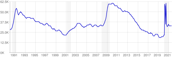 Monthly chart of total unemployed in Maine from 1990 to August 2021