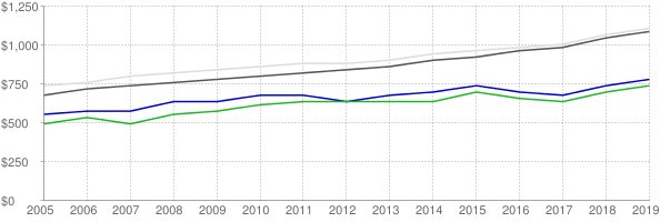 Lower quartile, median and upper quartile nominal gross rent in Texarkana Texas