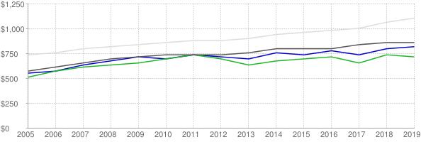 Lower quartile, median and upper quartile nominal gross rent in Lafayette Louisiana