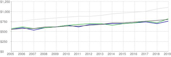 Lower quartile, median and upper quartile nominal gross rent in Cedar Rapids Iowa