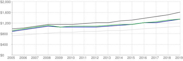 Lower quartile, median and upper quartile nominal gross rent in San Bernardino County California