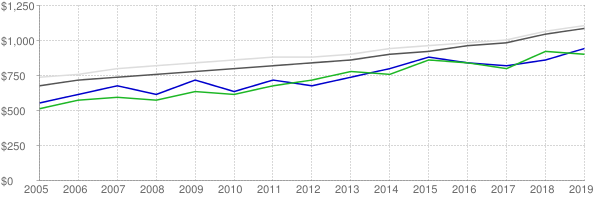Lower quartile, median and upper quartile nominal gross rent in San Angelo Texas