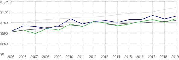 Lower quartile, median and upper quartile nominal gross rent in Elmore County Alabama