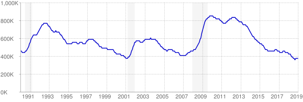 Monthly chart of total unemployed in New York from 1990 to January 2019