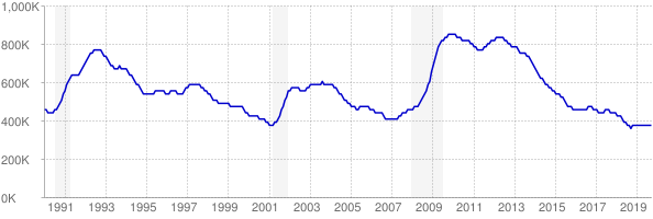 Monthly chart of total unemployed in New York from 1990 to September 2019