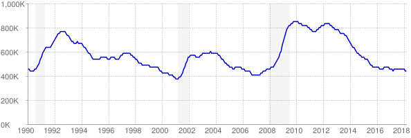 Monthly chart of total unemployed in New York from 1990 to March 2018