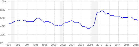Monthly chart of total unemployed in New Mexico from 1990 to March 2018