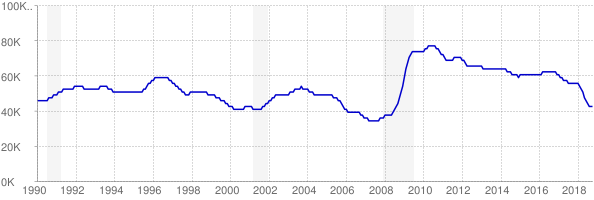 Monthly chart of total unemployed in New Mexico from 1990 to October 2018