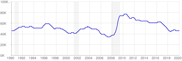 Monthly chart of total unemployed in New Mexico from 1990 to February 2020