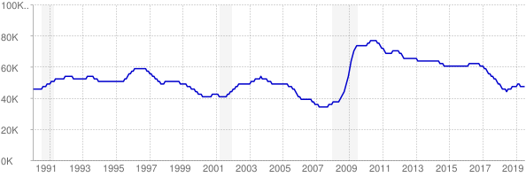 Monthly chart of total unemployed in New Mexico from 1990 to July 2019