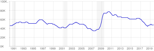 Monthly chart of total unemployed in New Mexico from 1990 to September 2019