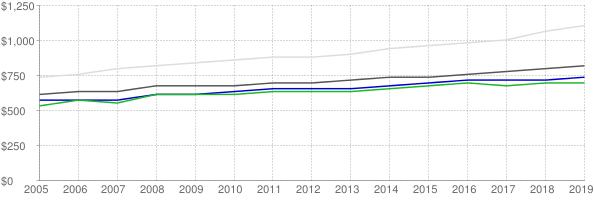 Lower quartile, median and upper quartile nominal gross rent in Canton Ohio