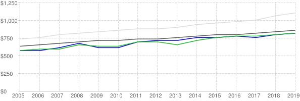 Lower quartile, median and upper quartile nominal gross rent in Eau Claire Wisconsin
