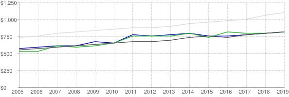 Lower quartile, median and upper quartile nominal gross rent in Lawton Oklahoma
