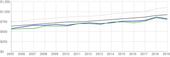 Lower quartile, median and upper quartile nominal gross rent in Gaston County North Carolina