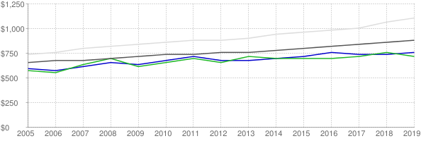 Lower quartile, median and upper quartile nominal gross rent in Saginaw Michigan
