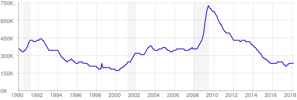 Monthly chart of total unemployed in Michigan from 1990 to March 2018
