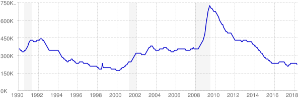 Monthly chart of total unemployed in Michigan from 1990 to May 2018