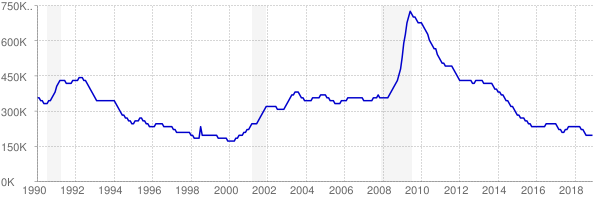 Monthly chart of total unemployed in Michigan from 1990 to December 2018